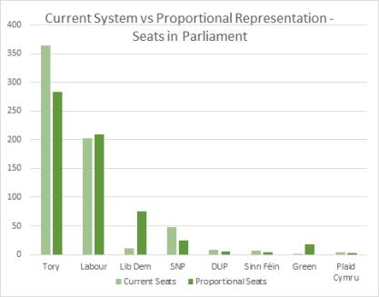 Seats Current vs Proportional